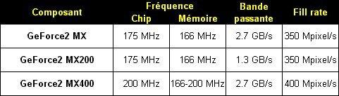 01e1000000048856-photo-geforce2-mx400-tableau-comparatif.jpg