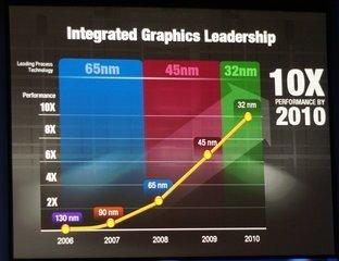 000000f000589754-photo-intel-10-fois-les-performances-sur-le-graphique-int-gr.jpg