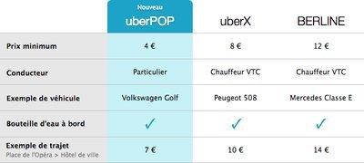 0190000007130776-photo-comparatif-offre-uber.jpg