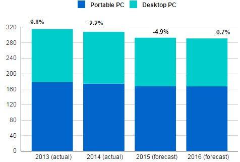 Des vents défavorables vont encore souffler sur l'industrie du PC