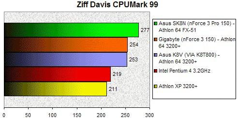 01EC000000060047-photo-athlon-64-cpumark.jpg