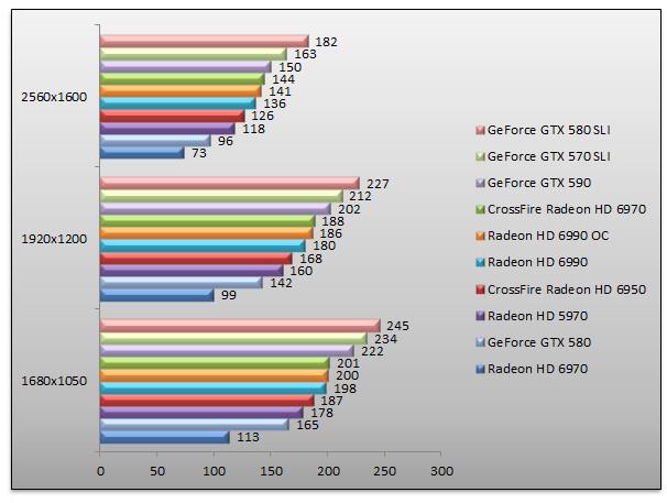 04106368-photo-nvidia-geforce-gtx-590-benchs-hawx.jpg