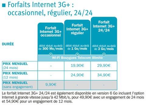 01E0000005041752-photo-bouygues-telecom-forfaits-internet-3g-19-mars-2012.jpg