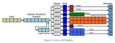 0176000004672820-photo-figure-2-cortex-a15-pipeline.jpg