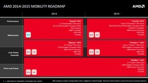 012c000007772351-photo-amd-carrizo-roadmap.jpg