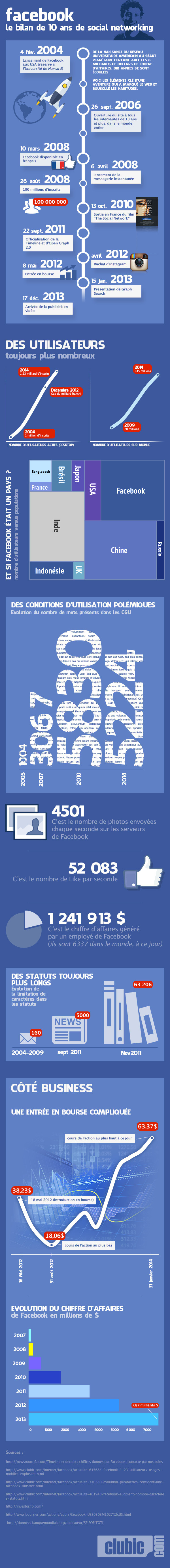 07126016-photo-infographie-facebook-10-ans.jpg