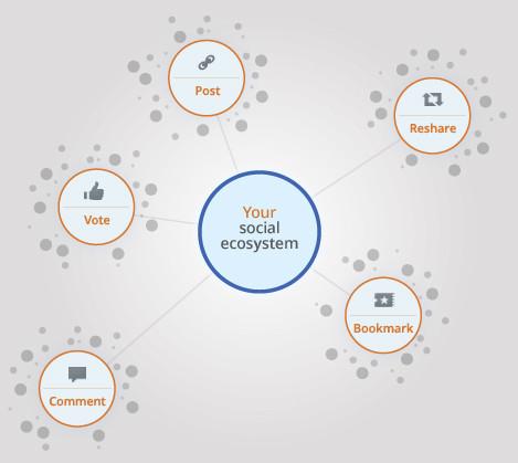 04808486-photo-google-analytics-social-hub.jpg