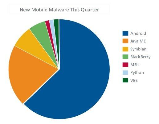 0212000004522172-photo-mcafee-malware-android-juin-2011.jpg