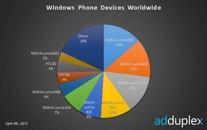 012c000005896798-photo-adduplex-windows-phone.jpg