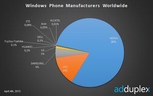 012c000005896800-photo-adduplex-windows-phone.jpg