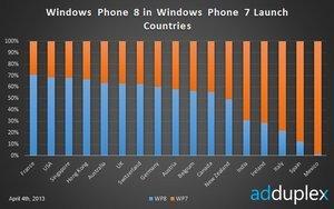 012c000005896802-photo-adduplex-windows-phone.jpg