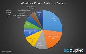 012c000005896804-photo-adduplex-windows-phone.jpg