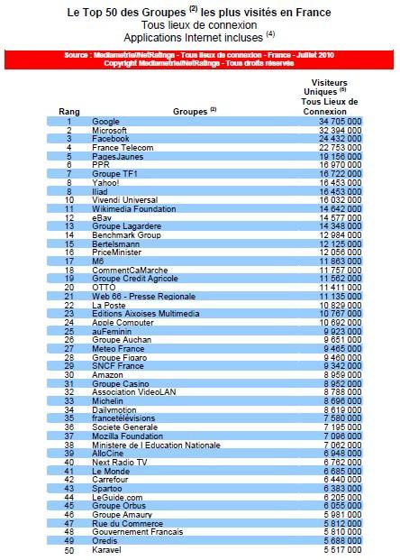 03489692-photo-top-50-groupes-web-france-juillet-2010.jpg