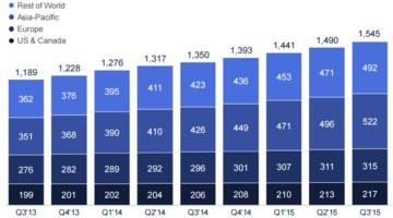 000000C808234966-photo-facebook-q3-2015-users-actifs-par-mois.jpg