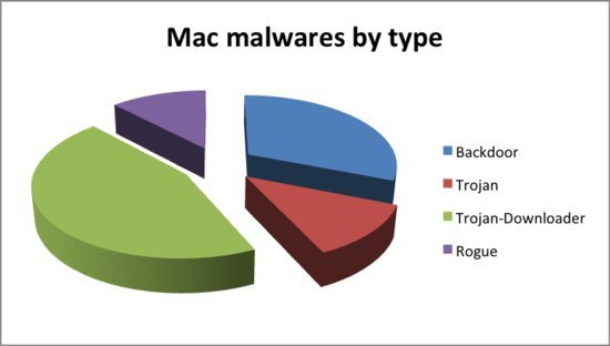 0226000004887294-photo-malware-mac-os-x.jpg