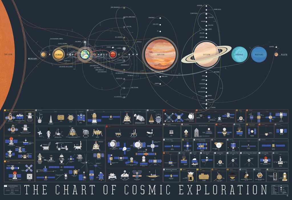 Toute l'exploration spatiale en un poster