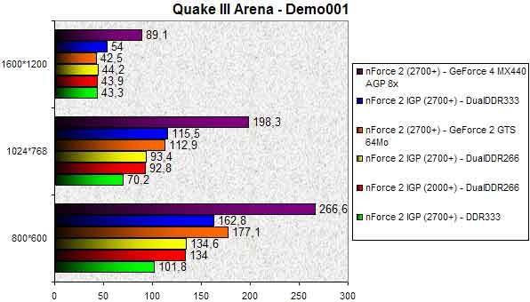 0254000000056219-photo-nforce-2-igp-quake-iii-arena.jpg