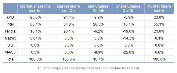 04722644-photo-total-graphics-chip-market-shares-jon-peddie-research.jpg