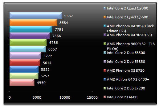 01295542-photo-test-phenom-x3-x4-cinebench-10.jpg