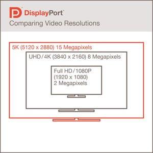 012C000007619147-photo-d-finitions-du-displayport.jpg