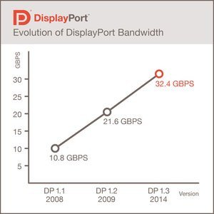 012c000007619149-photo-bande-passante-du-displayport.jpg