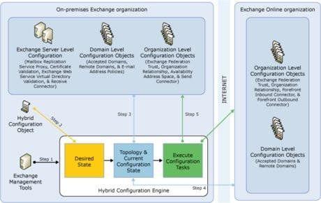 01CC000004803982-photo-configuration-exchange-server-2010-sp2-hybride.jpg
