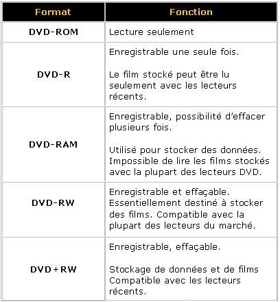 0198000000049531-photo-dvd-rw-dvd-rw.jpg