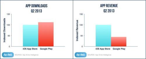 01F4000006164574-photo-apple-google-applications-app-annie.jpg