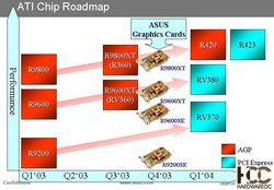 00fa000000060170-photo-ati-asus-roadmap.jpg