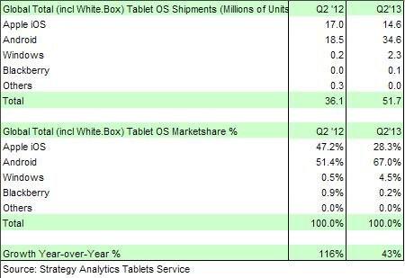 01F4000006160072-photo-ventes-de-tablettes-q2-2013-strategy-analytics.jpg