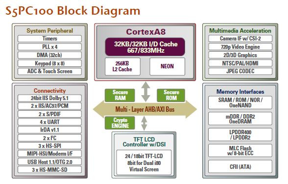 02324272-photo-diagramme-samsung-s5pc100-cortex-a8-arm.jpg