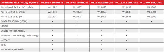 021C000004953566-photo-gamme-texas-instruments-wilink-8-0.jpg