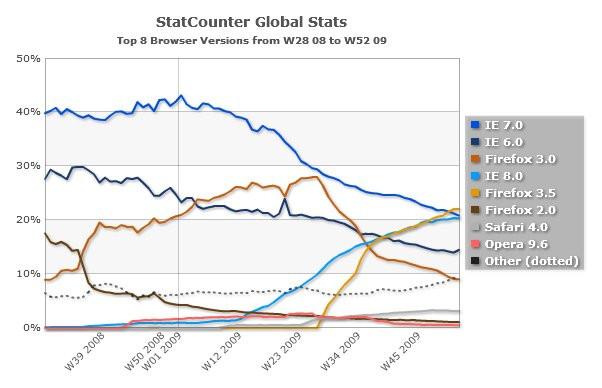 02692614-photo-statistiques-navigateurs-statcounter.jpg