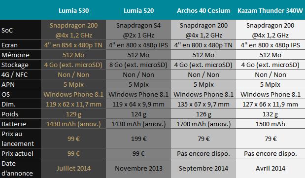 07692359-photo-lumia530.jpg