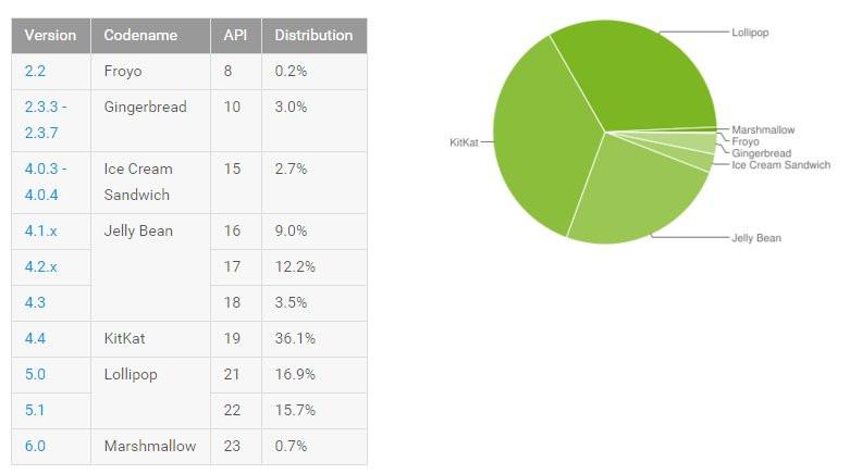 035C000008300368-photo-google-android-stats.jpg