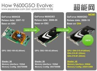 0140000001683070-photo-tableau-comparatif-des-nvidia-g92-par-expreview.jpg