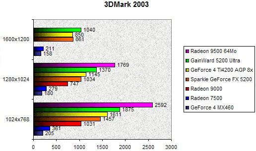 0204000000057778-photo-gainward-gfx5200-ultra-3dmark-2003.jpg