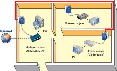 0190000000206341-photo-courant-porteur-powerline-cpl-sch-ma-1.jpg