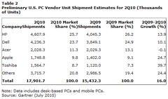 00F0000003375524-photo-estimations-des-ventes-d-ordinateurs-aux-usa-pour-le-deuxi-me-trimestre-2010.jpg