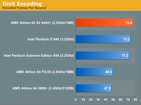 00126361-photo-amd-athlon-64-x2-benchs.jpg