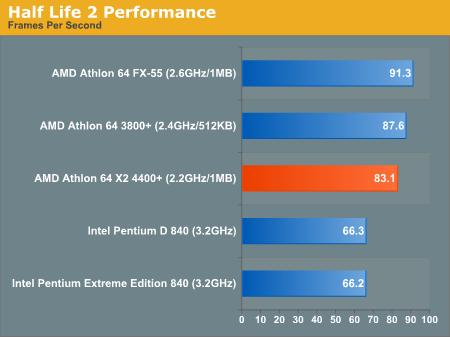 00126362-photo-amd-athlon-64-x2-benchs.jpg