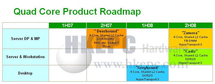 00300199-photo-roadmap-amd-quad-core.jpg