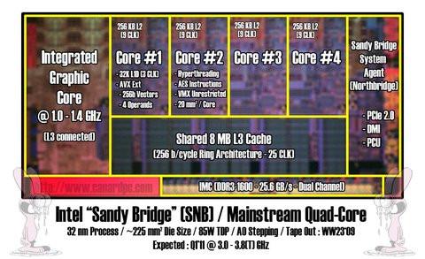01E0000002291528-photo-intel-sandy-bridge.jpg