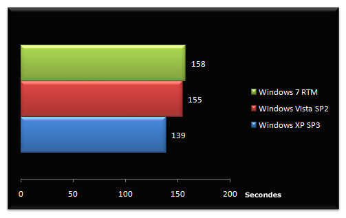 02486900-photo-bench-windows-7-rtm-transfert-hd-usb.jpg