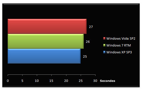 02486894-photo-bench-windows-7-rtm-boot-time.jpg