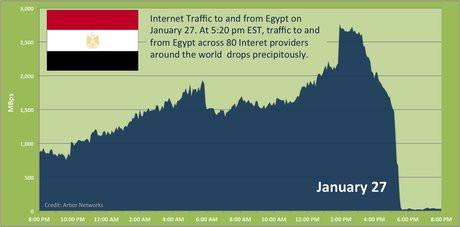 01CC000003955594-photo-arbor-networks-trafic-egypte.jpg