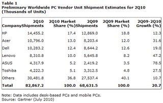 0140000003375522-photo-estimations-des-ventes-d-ordinateurs-dans-le-monde-pour-le-deuxi-me-trimestre-2010.jpg