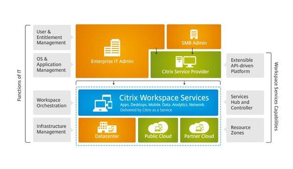0258000007371223-photo-citrix-workspace-suite.jpg