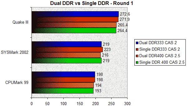 0258000000055192-photo-dual-ddr-vs-single-ddr-1.jpg