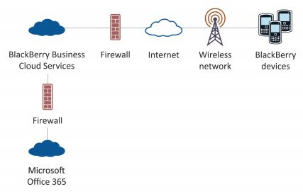 04700560-photo-blackberry-business-cloud-services.jpg
